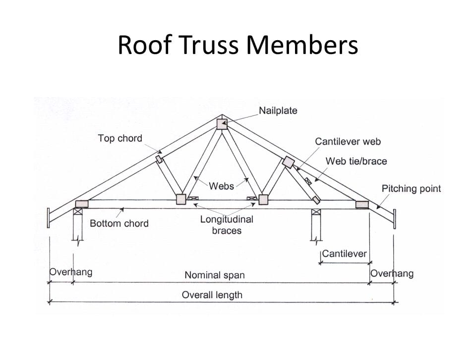 What are Trusses | Types of Trusses