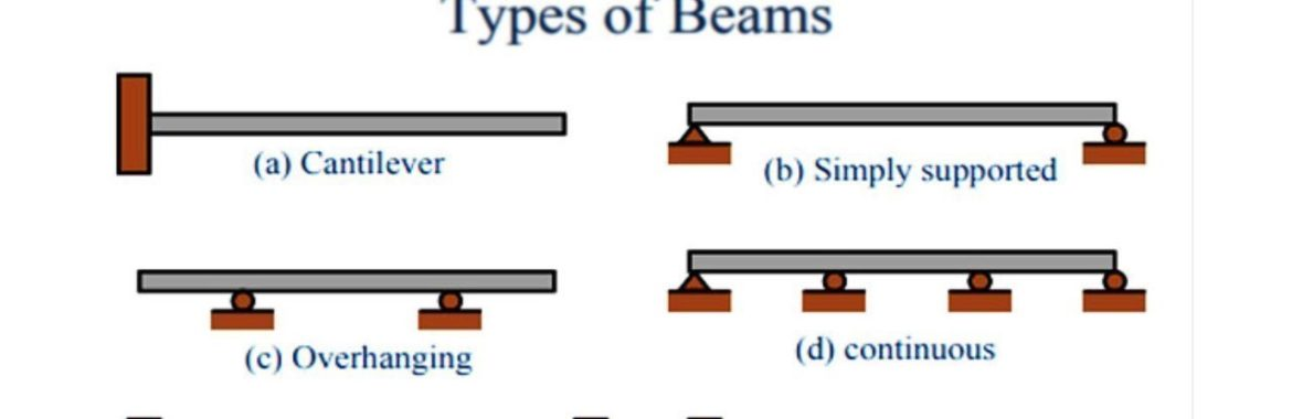 What is a Beam and Different Types of Beams used in Construction
