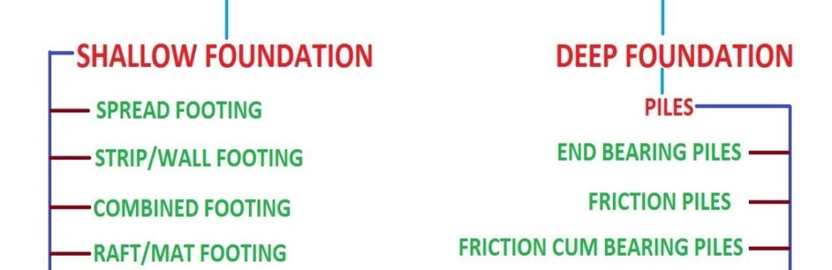 House Foundation: Top 8 Types of House Foundations