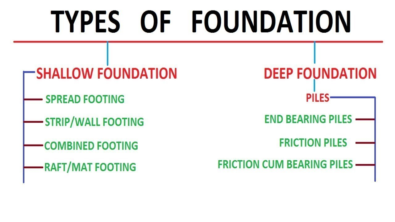 House Foundation Types Of House Foundations Useful Guide