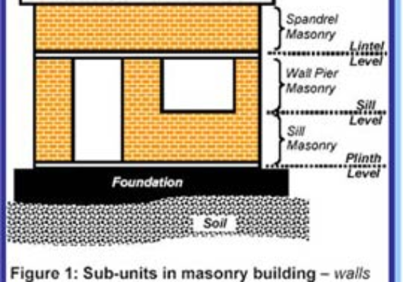 Sill Level  | The Sill Height | Main Purposes of Sill Level