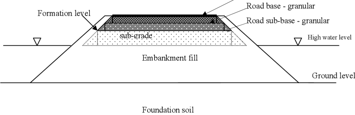 Embankment Definition and Road Embankment  Process( Guide)