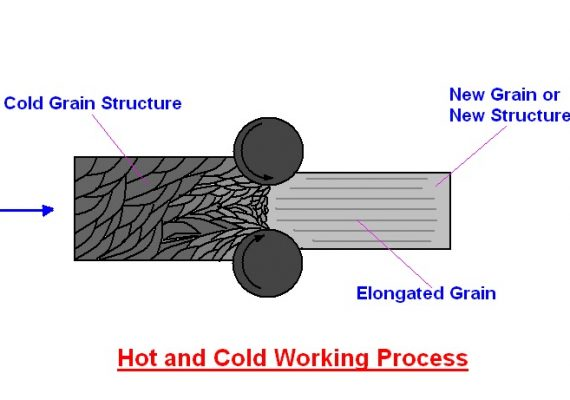 Cold Working and Hot working | Residual Stresses | Recovery and Re-Crystallization
