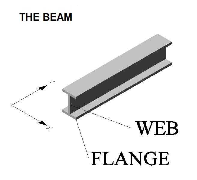 What is an H-Beam