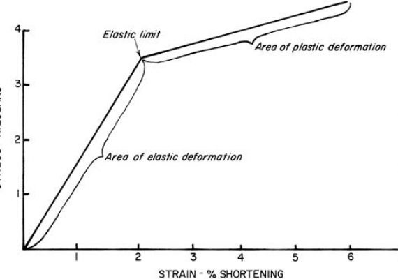 Deformation Of Metals | Elastic Deformation | Plastic Deformation |Shear Deformation