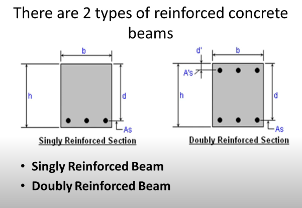 Singly Reinforced Beam and Doubly Reinforced Beam